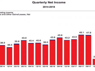 Banks Quarterly Net Income Chart