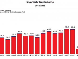 Banks Quarterly Net Income Chart